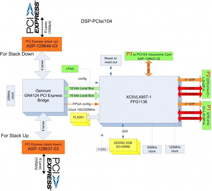 dsp104I-PCIe-Virtex5-v1