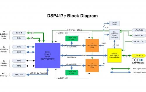 dsp417e_V4_block
