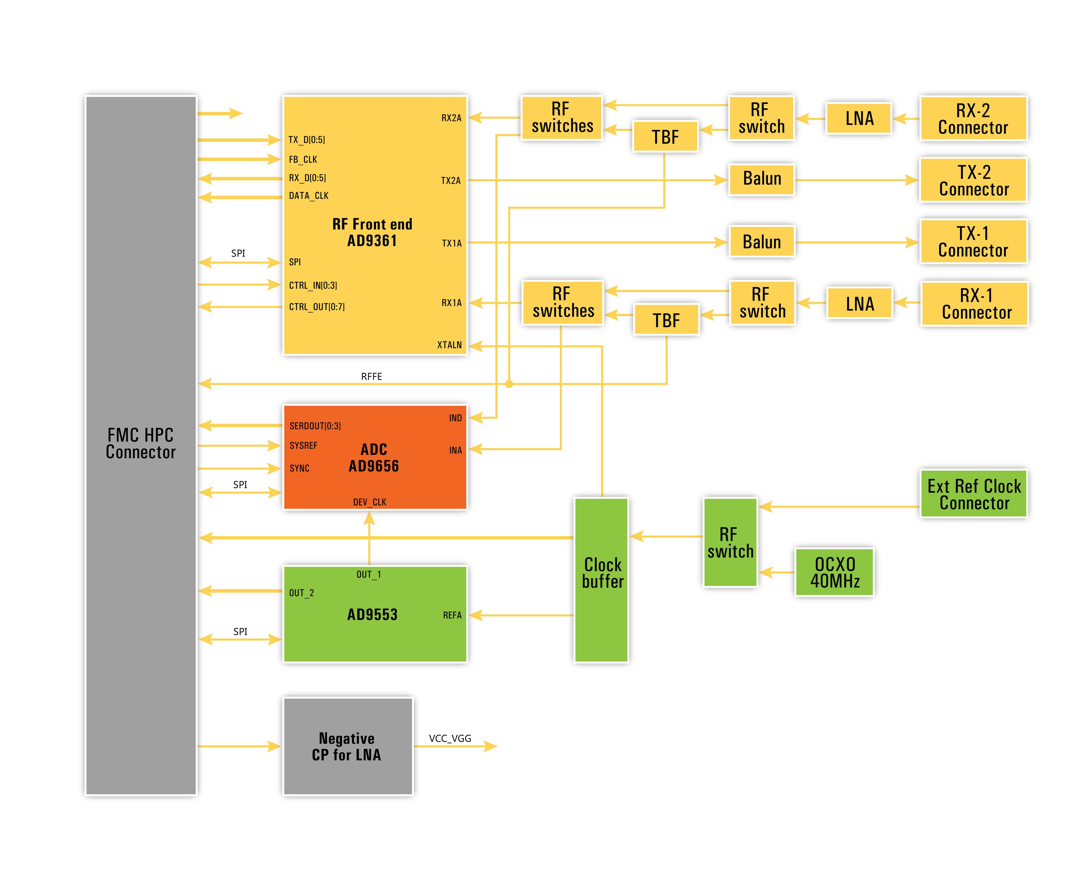 diagram_fmc-sdr400-2ch