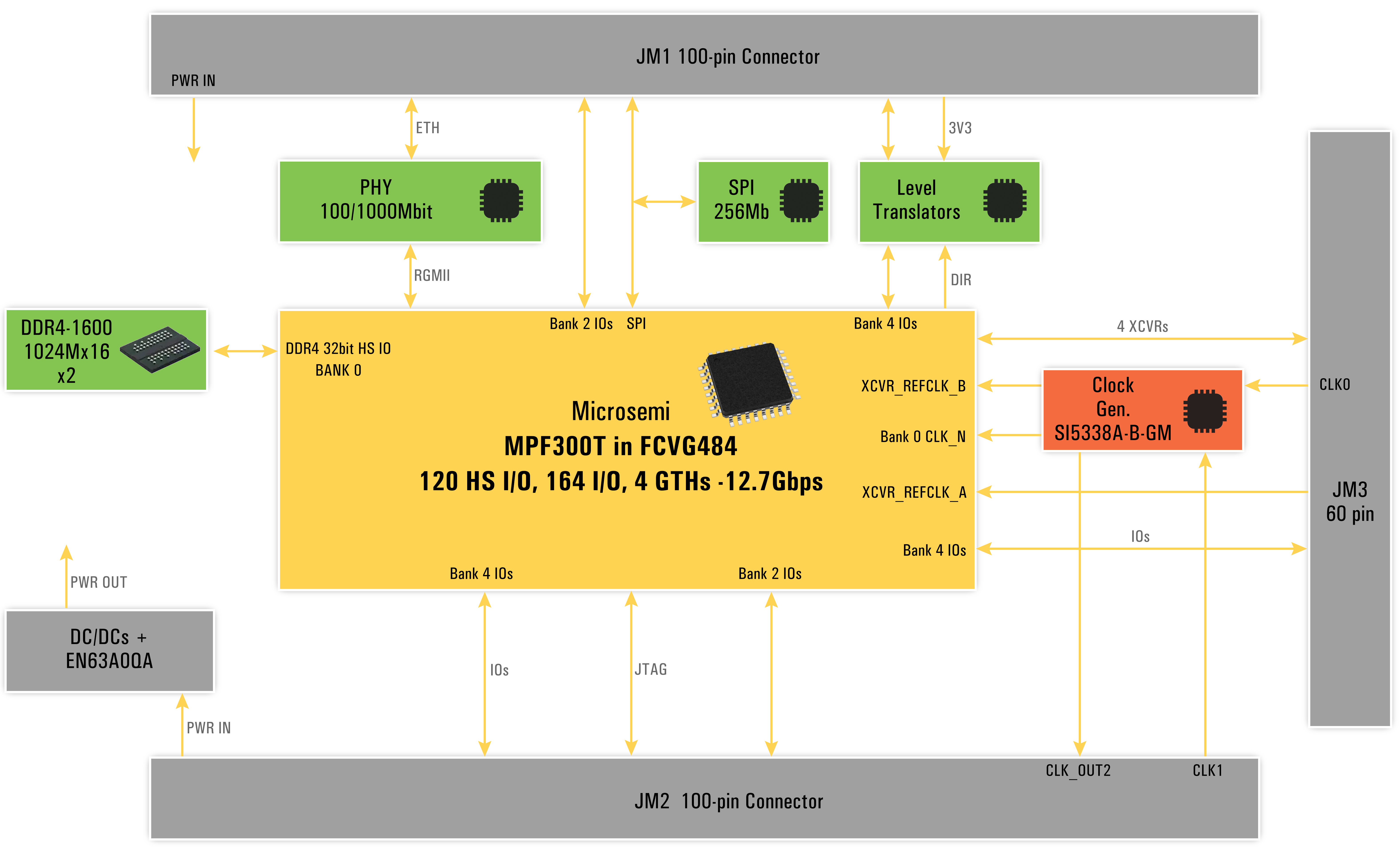 System On Module Som Based Polar Fire Mpf300t Year 2 Block Diagram