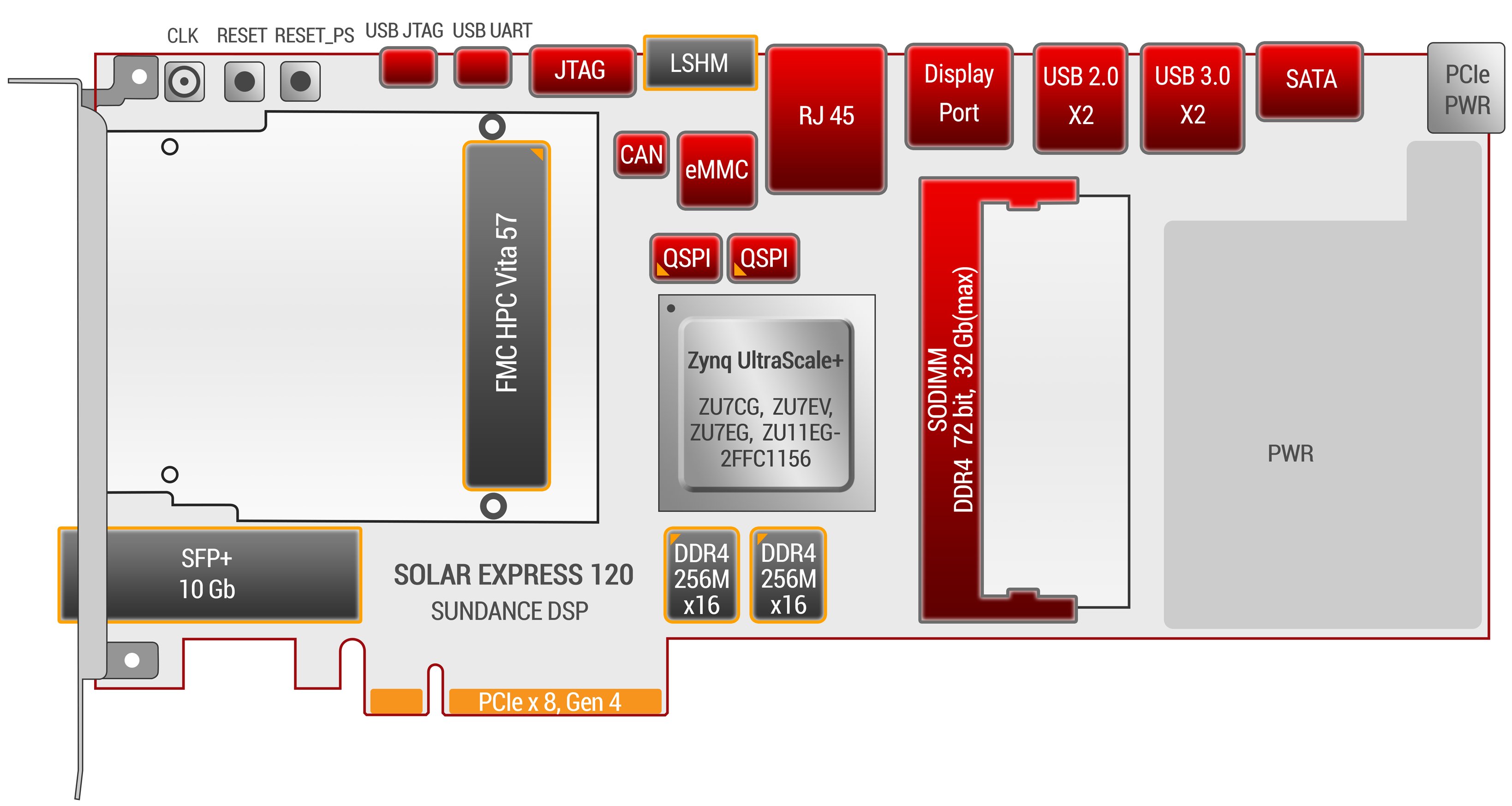 SE120 PCIe card with Zynq Ultrascale+ MPSOC from Xilinx and FMC site