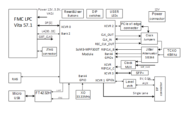 PolarFire FPGA SOM PCIe carrier